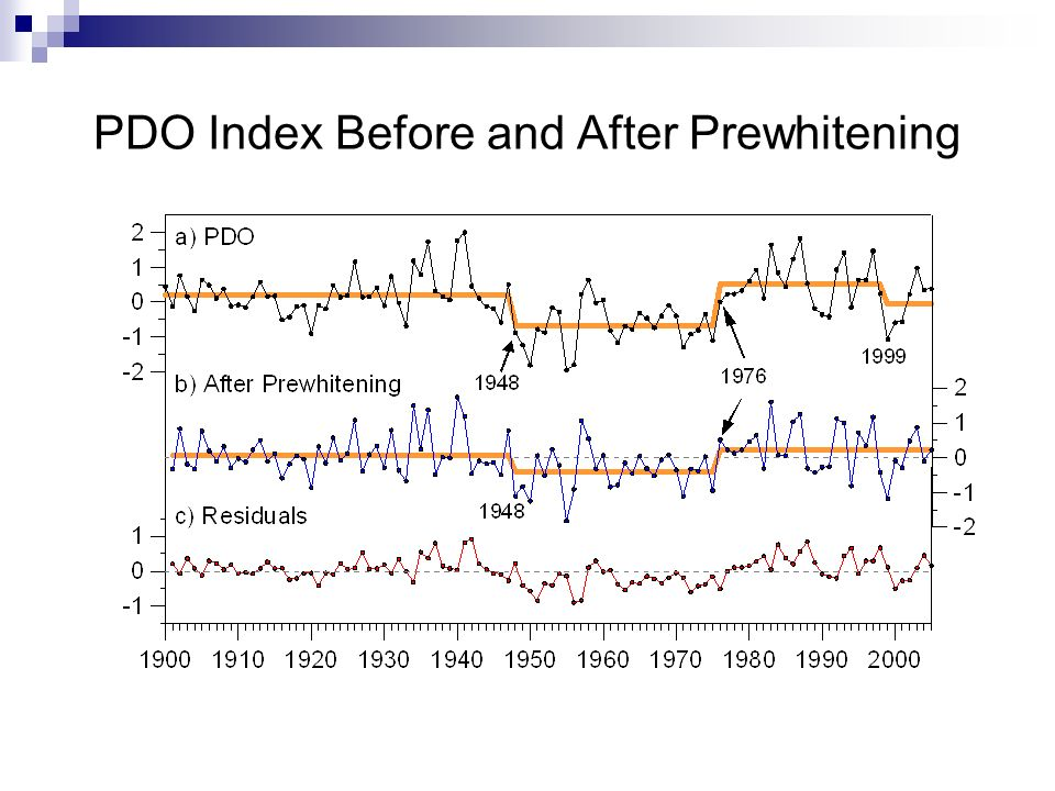 PDO Index Before and After Prewhitening
