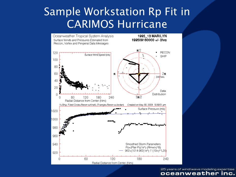 Sample Workstation Rp Fit in CARIMOS Hurricane