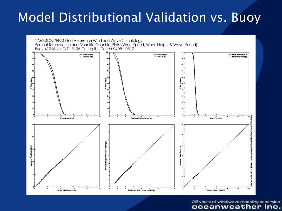 Model Distributional Validation vs. Buoy