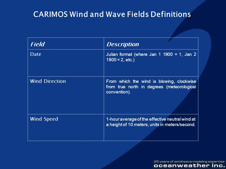 CARIMOS Wind and Wave Fields Definitions FieldDescription Date Julian format (where Jan 1 1900 = 1, Jan 2 1900 = 2, etc.) Wind Direction From which th