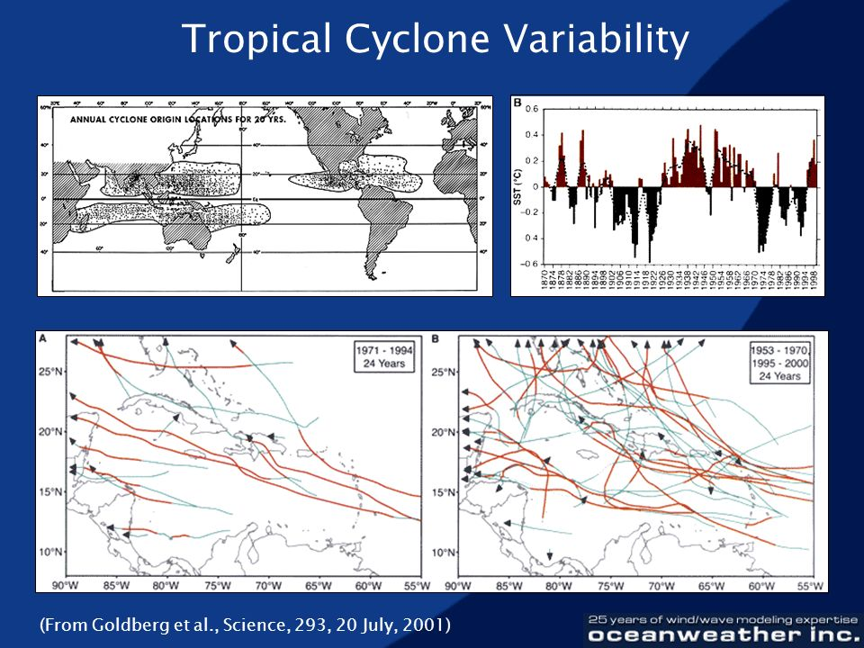 Tropical Cyclone Variability (From Goldberg et al., Science, 293, 20 July, 2001)