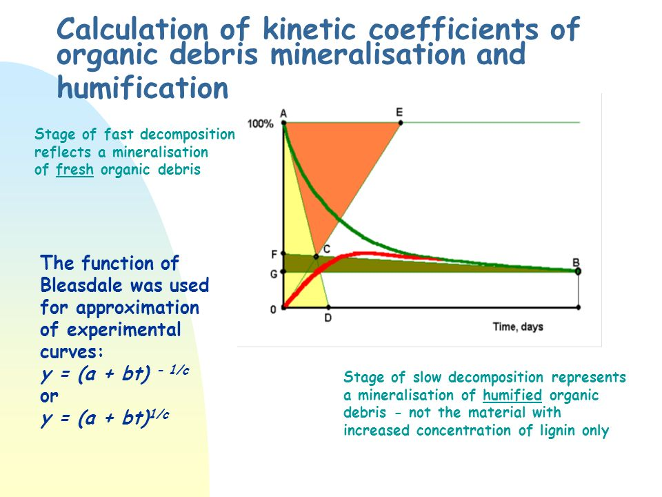 Calculation of kinetic coefficients of organic debris mineralisation and humification Stage of fast decomposition reflects a mineralisation of fresh organic debris Stage of slow decomposition represents a mineralisation of humified organic debris - not the material with increased concentration of lignin only The function of Bleasdale was used for approximation of experimental curves: y = (a + bt) - 1/c or y = (a + bt) 1/c
