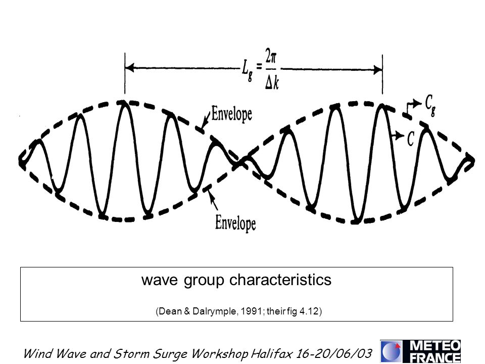 Wind Wave and Storm Surge Workshop Halifax 16-20/06/03 wave group characteristics (Dean & Dalrymple, 1991; their fig 4.12)