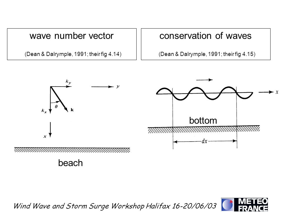 Wind Wave and Storm Surge Workshop Halifax 16-20/06/03 wave number vector (Dean & Dalrymple, 1991; their fig 4.14) conservation of waves (Dean & Dalry