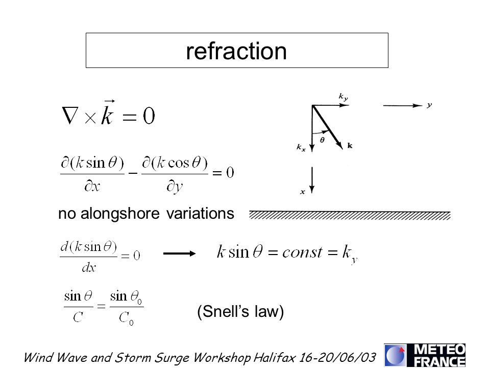 Wind Wave and Storm Surge Workshop Halifax 16-20/06/03 refraction (Snells law) no alongshore variations :