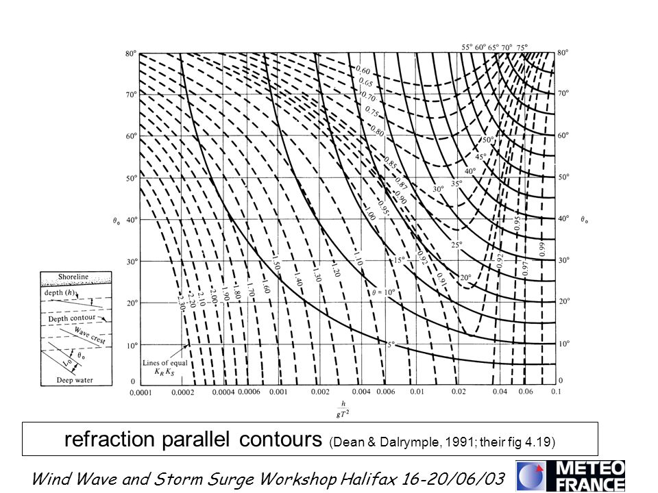 Wind Wave and Storm Surge Workshop Halifax 16-20/06/03 refraction parallel contours (Dean & Dalrymple, 1991; their fig 4.19)