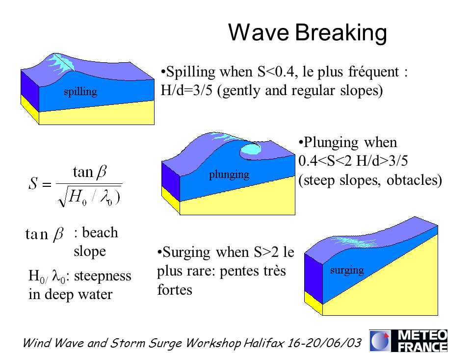 Wind Wave and Storm Surge Workshop Halifax 16-20/06/03 Wave Breaking Spilling when S<0.4, le plus fréquent : H/d=3/5 (gently and regular slopes) Plung