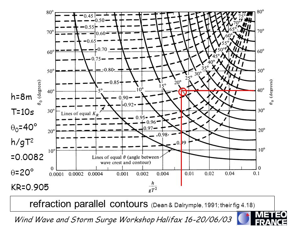 Wind Wave and Storm Surge Workshop Halifax 16-20/06/03 refraction parallel contours (Dean & Dalrymple, 1991; their fig 4.18) h=8m T=10s 0 =40° h/gT 2