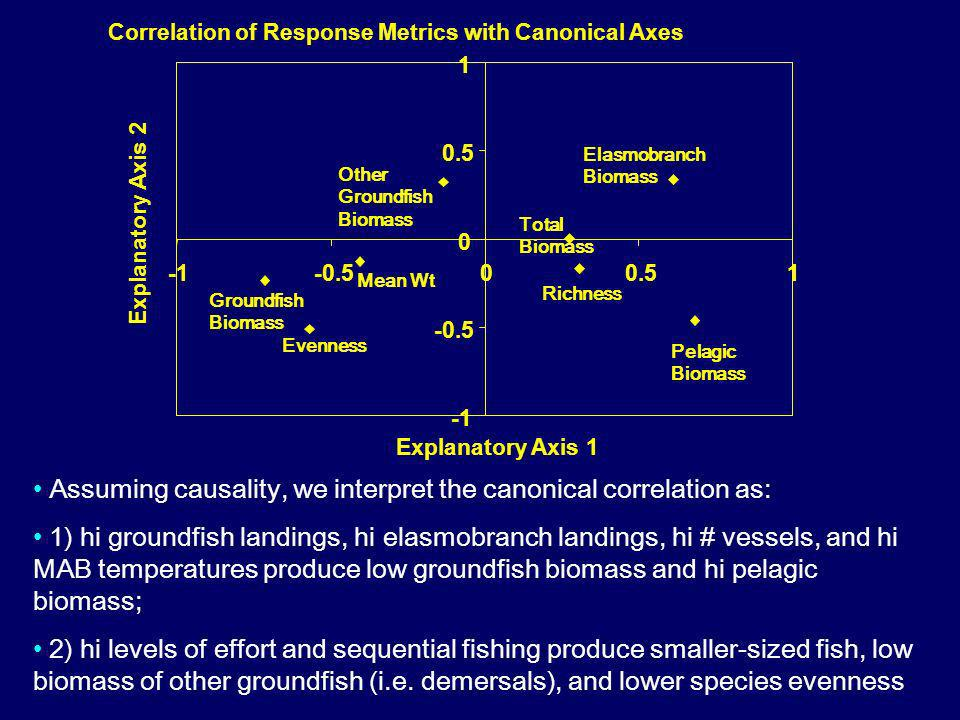 Evenness Total Biomass Elasmobranch Biomass Correlation of Response Metrics with Canonical Axes -0.5 0 0.5 1 -0.500.51 Explanatory Axis 1 Explanatory Axis 2 Groundfish Biomass Mean Wt Other Groundfish Biomass Richness Pelagic Biomass Assuming causality, we interpret the canonical correlation as: 1) hi groundfish landings, hi elasmobranch landings, hi # vessels, and hi MAB temperatures produce low groundfish biomass and hi pelagic biomass; 2) hi levels of effort and sequential fishing produce smaller-sized fish, low biomass of other groundfish (i.e.
