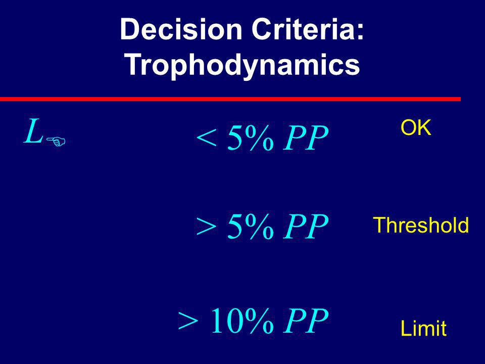 Decision Criteria: Trophodynamics > 5% PP Threshold Limit OK LELE < 5% PP > 10% PP