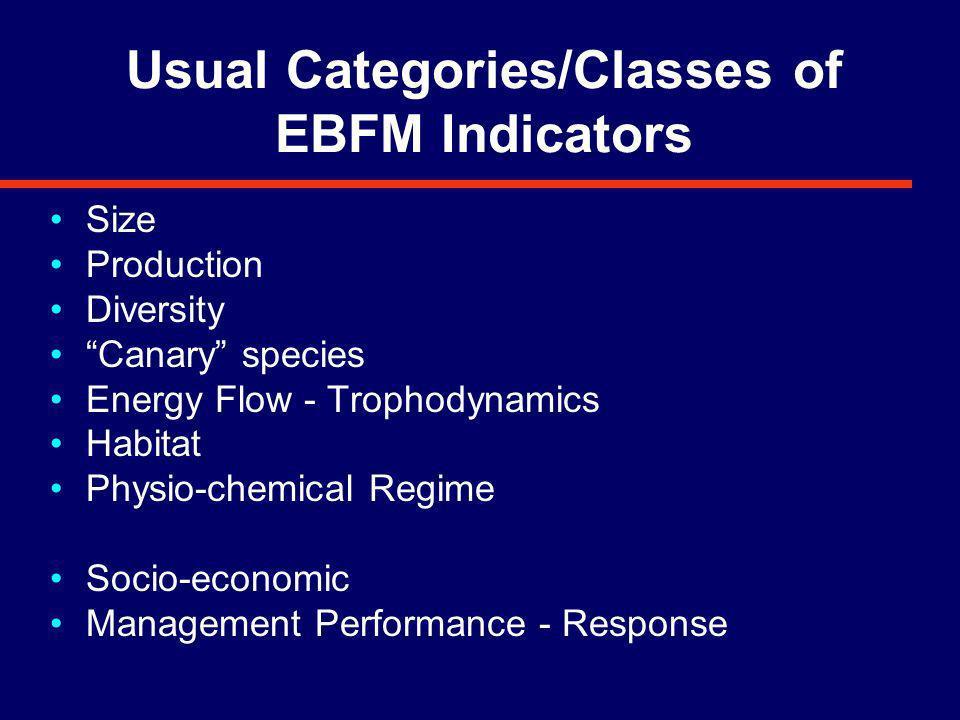 Using (Management) Indicators