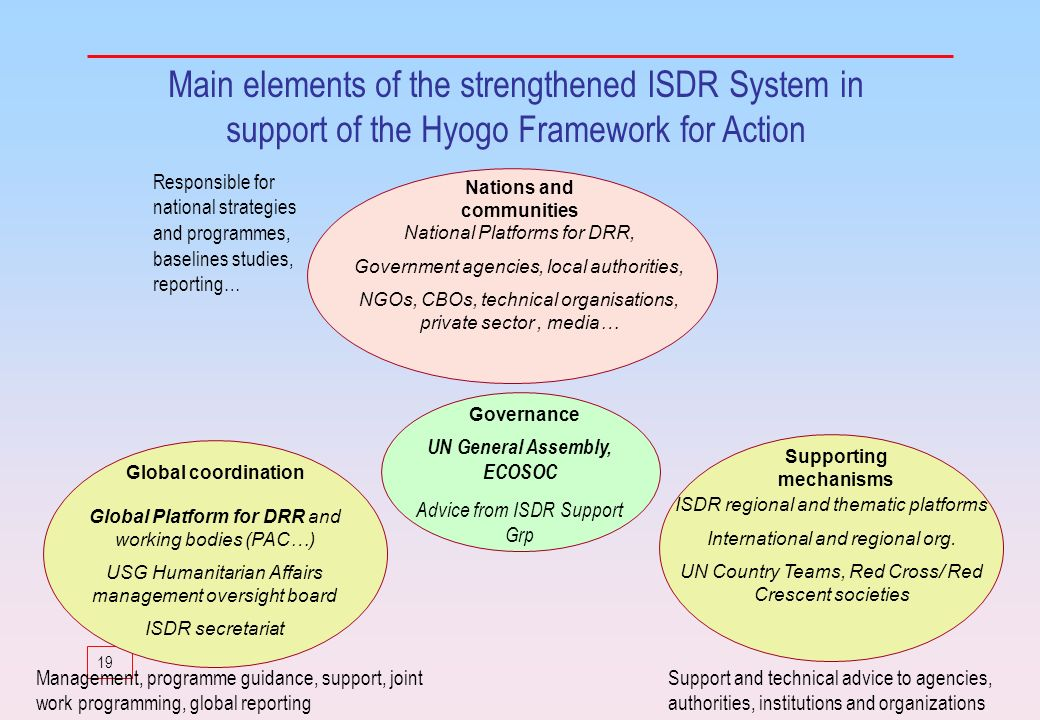 19 Main elements of the strengthened ISDR System in support of the Hyogo Framework for Action Nations and communities Global coordination Supporting m
