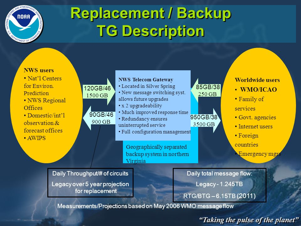 Taking the pulse of the planet Geographically separated backup system in northern Virginia Replacement / Backup TG Description Worldwide users WMO/ICA