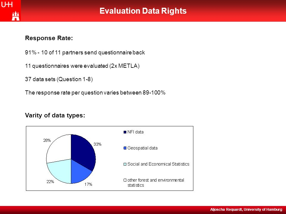 NEFIS (WP5) Evaluation Meeting, 15-16 November 2004 Evaluation Data Rights Aljoscha Requardt, University of Hamburg Response Rate: 91% - 10 of 11 partners send questionnaire back 11 questionnaires were evaluated (2x METLA) 37 data sets (Question 1-8) The response rate per question varies between 89-100% Varity of data types: