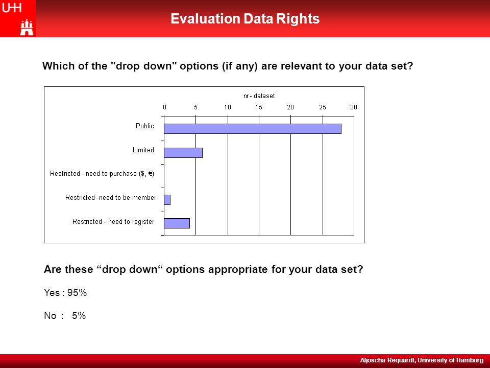 NEFIS (WP5) Evaluation Meeting, 15-16 November 2004 Evaluation Data Rights Aljoscha Requardt, University of Hamburg Are these drop down options appropriate for your data set.