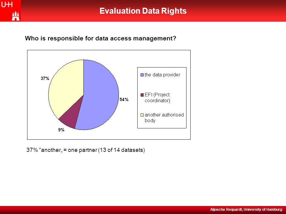 NEFIS (WP5) Evaluation Meeting, 15-16 November 2004 Evaluation Data Rights Aljoscha Requardt, University of Hamburg 37% another = one partner (13 of 14 datasets) Who is responsible for data access management