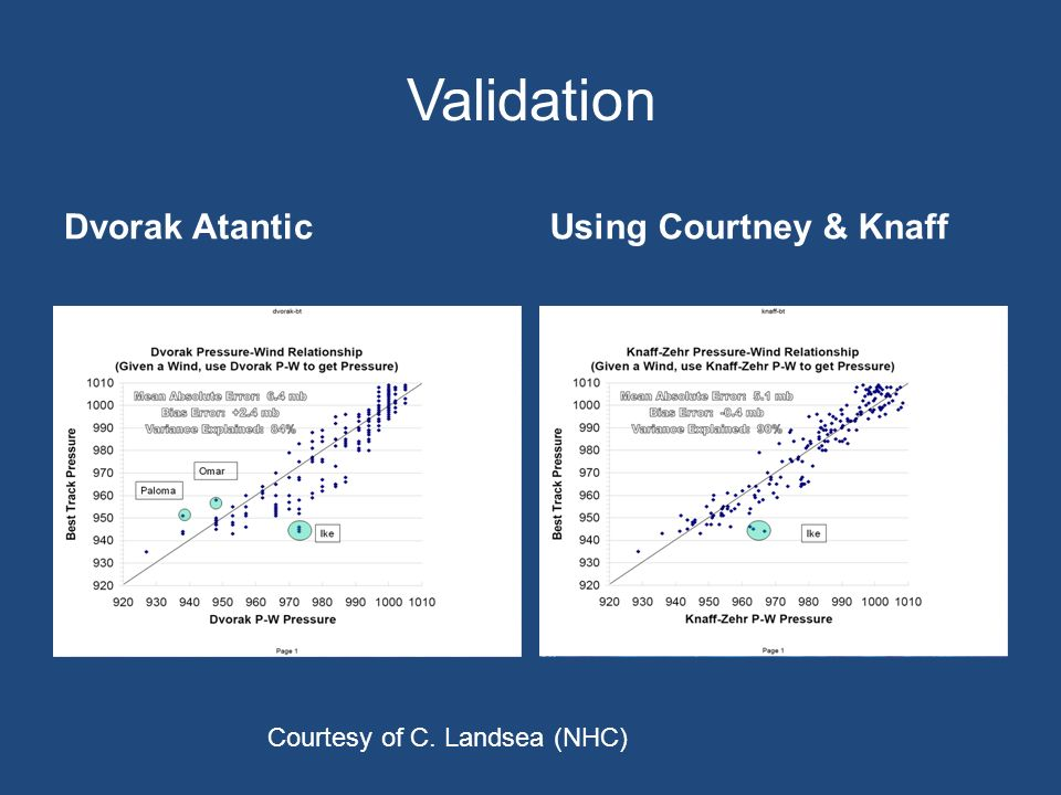Validation Dvorak AtanticUsing Courtney & Knaff Courtesy of C. Landsea (NHC)