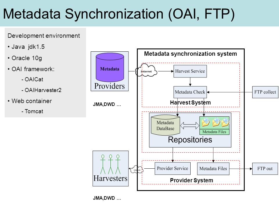 Metadata synchronization system JMA,DWD … Provider System Harvest System Metadata Synchronization (OAI, FTP) Development environment Java jdk1.5 Oracl