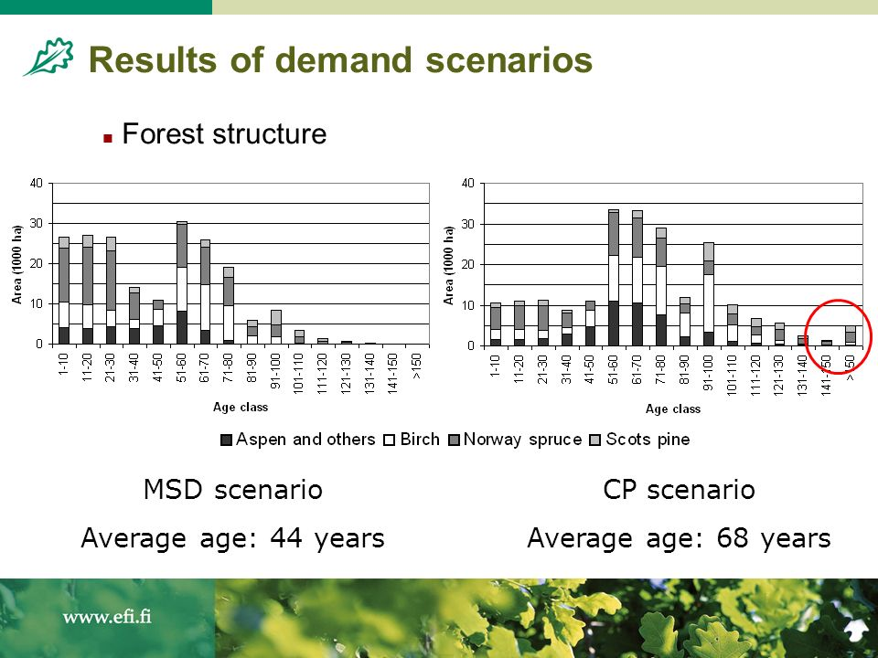 Results of demand scenarios Forest structure MSD scenario Average age: 44 years CP scenario Average age: 68 years