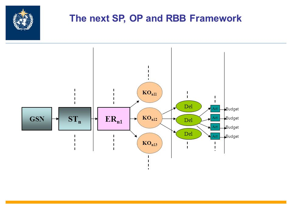 GSN ST n ER n1 KO n12 KO n11 KO n13 Del Act Budget The next SP, OP and RBB Framework