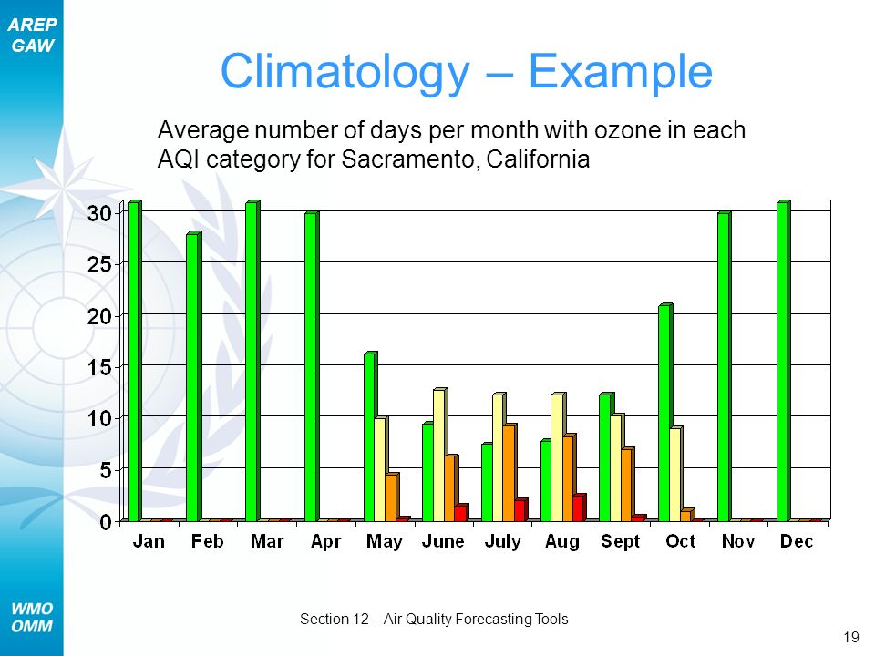 AREP GAW Section 12 – Air Quality Forecasting Tools 19 Climatology – Example Average number of days per month with ozone in each AQI category for Sacr