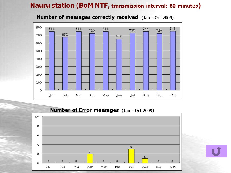 Nauru station (BoM NTF, transmission interval: 60 minutes ) Number of messages correctly received (Jan – Oct 2009) Number of Error messages (Jan – Oct 2009)