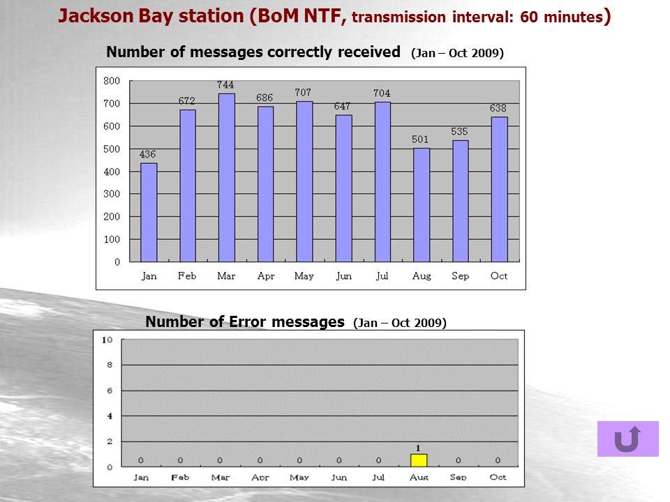 Jackson Bay station (BoM NTF, transmission interval: 60 minutes ) Number of messages correctly received (Jan – Oct 2009) Number of Error messages (Jan – Oct 2009)