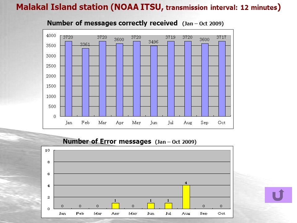 Malakal Island station (NOAA ITSU, transmission interval: 12 minutes ) Number of messages correctly received (Jan – Oct 2009) Number of Error messages (Jan – Oct 2009)