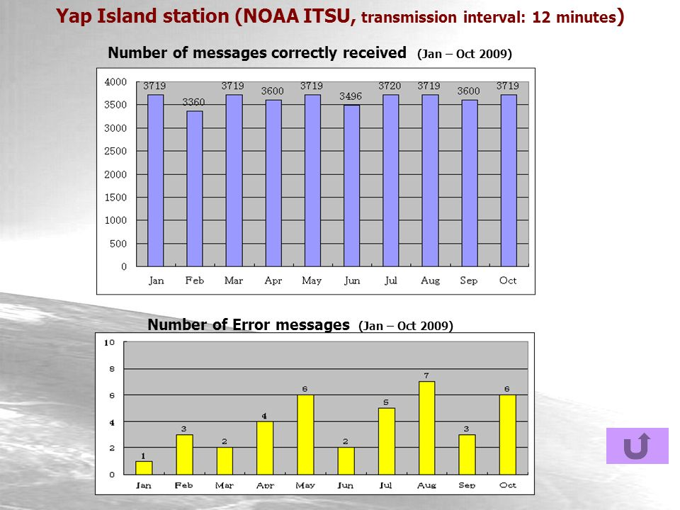 Yap Island station (NOAA ITSU, transmission interval: 12 minutes ) Number of messages correctly received (Jan – Oct 2009) Number of Error messages (Jan – Oct 2009)