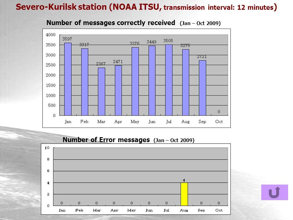 Severo-Kurilsk station (NOAA ITSU, transmission interval: 12 minutes ) Number of messages correctly received (Jan – Oct 2009) Number of Error messages (Jan – Oct 2009)