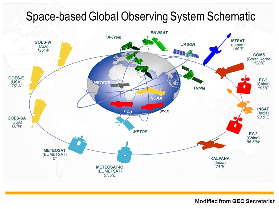 WMO OMM Space-based Global Observing System Schematic Modified from GEO Secretariat