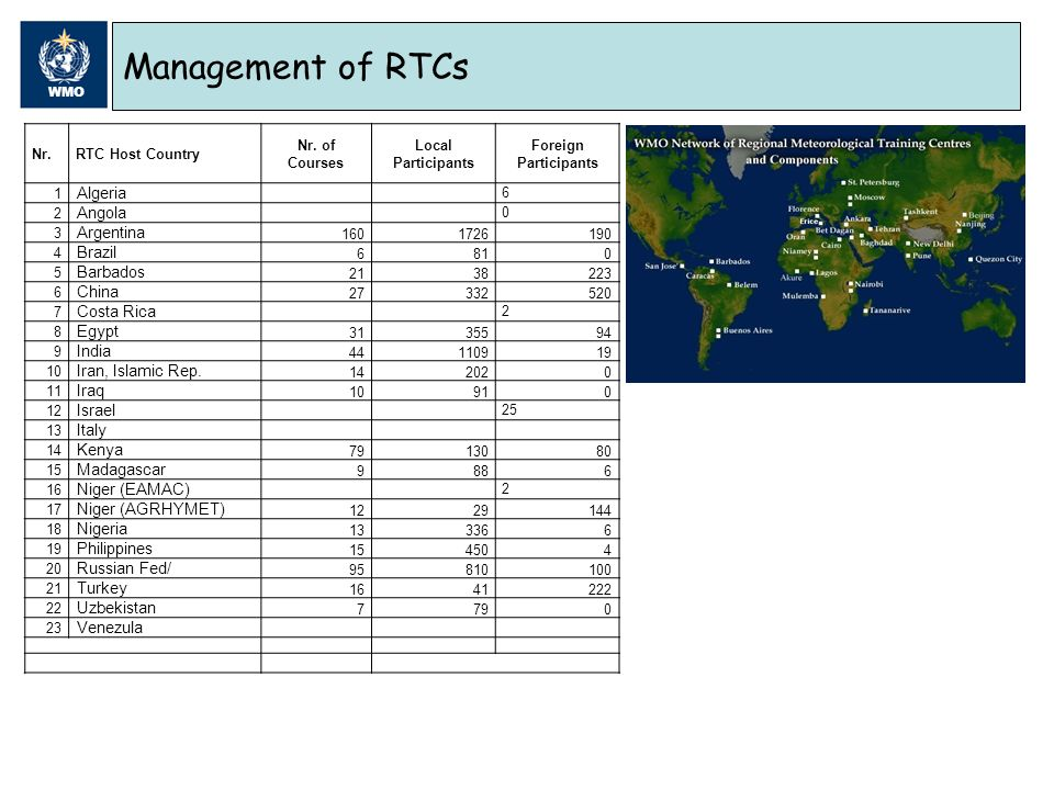 WMO Management of RTCs Nr.RTC Host Country Nr.
