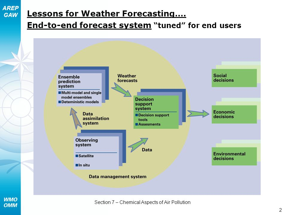 AREP GAW Section 7 – Chemical Aspects of Air Pollution 2 Lessons for Weather Forecasting….