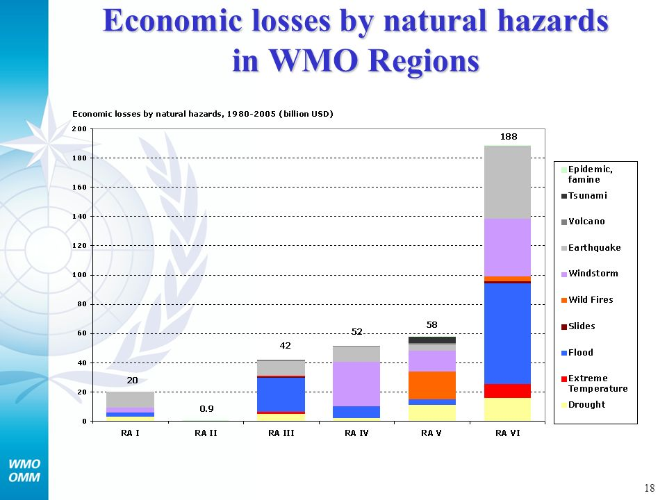 18 Economic losses by natural hazards in WMO Regions