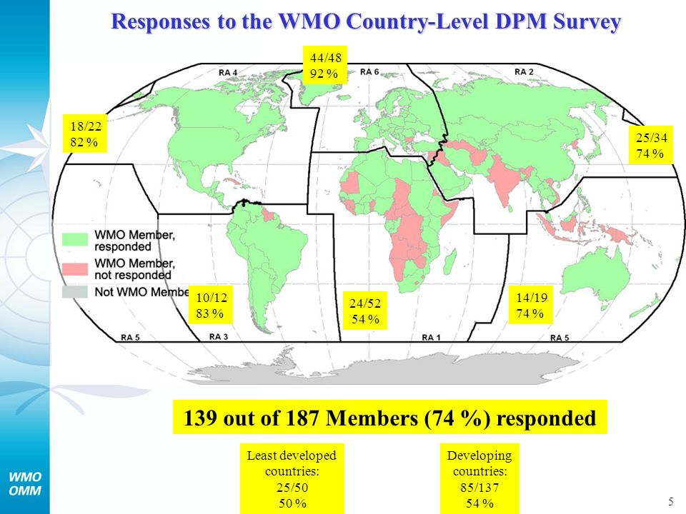 5 Responses to the WMO Country-Level DPM Survey 139 out of 187 Members (74 %) responded 24/52 54 % 25/34 74 % 10/12 83 % 18/22 82 % 14/19 74 % 44/48 92 % Developing countries: 85/137 54 % Least developed countries: 25/50 50 %