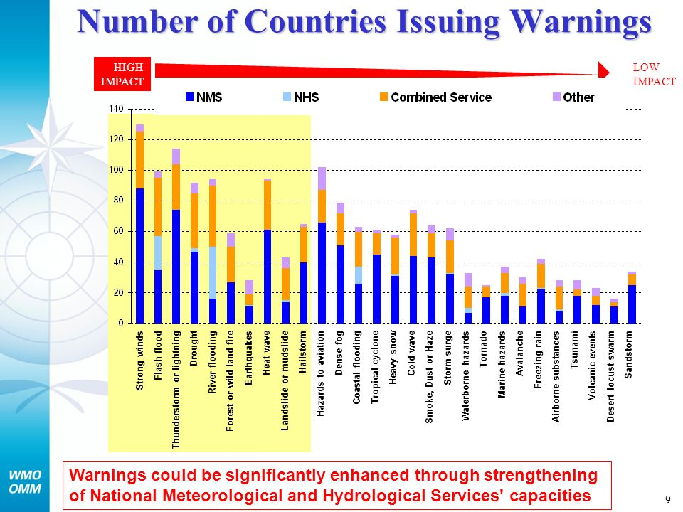 9 Number of Countries Issuing Warnings HIGH IMPACT LOW IMPACT Warnings could be significantly enhanced through strengthening of National Meteorological and Hydrological Services capacities Strong winds Flash flood Thunderstorm or lightning Drought River flooding Forest or wild land fire Earthquakes Heat wave Landslide or mudslide Hailstorm Hazards to aviation Dense fog Coastal flooding Tropical cyclone Heavy snow Cold wave Smoke, Dust or Haze Storm surge Waterborne hazards Tornado Marine hazards Avalanche Freezing rain Airborne substances Tsunami Volcanic events Desert locust swarm Sandstorm
