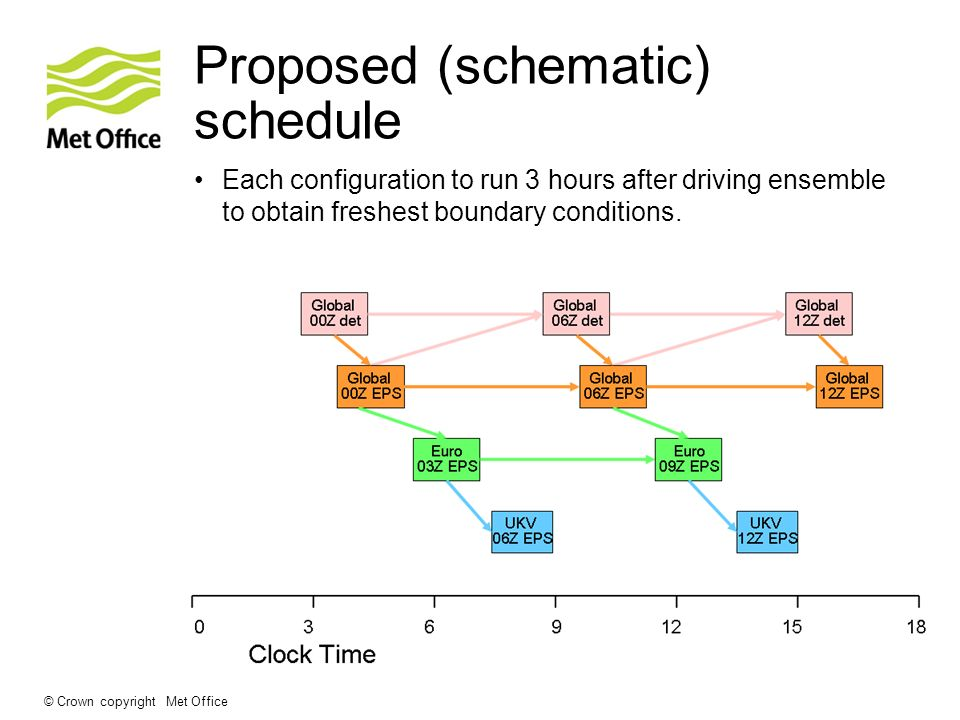 © Crown copyright Met Office Proposed (schematic) schedule Each configuration to run 3 hours after driving ensemble to obtain freshest boundary condit