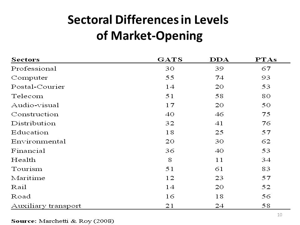 Sectoral Differences in Levels of Market-Opening 10