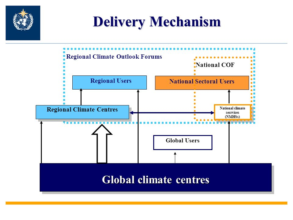 Global climate centres Regional Climate Outlook Forums Regional Users Regional Climate Centres Global Users National climate secrvices (NMHSs) (NMHSs) National Sectoral Users National COF Delivery Mechanism