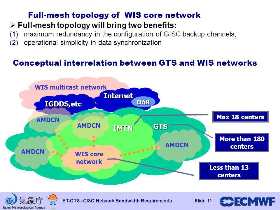 Slide 11 ET-CTS - GISC Network Bandwidth RequirementsSlide 11 WIS multicast network Internet IGDDS,etc Full-mesh topology of WIS core network Full-mesh topology will bring two benefits: (1) maximum redundancy in the configuration of GISC backup channels; (2) operational simplicity in data synchronization GTS IMTN WIS core network More than 180 centers Max 18 centers Less than 13 centers AMDCN Conceptual interrelation between GTS and WIS networks DAR AMDCN