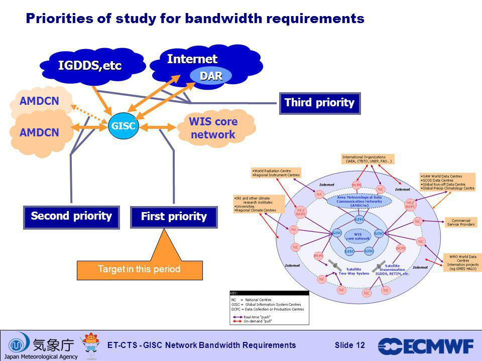 Slide 12 ET-CTS - GISC Network Bandwidth RequirementsSlide 12 AMDCN Priorities of study for bandwidth requirements WIS core network AMDCN GISC Internet IGDDS,etc DAR First priority Second priority Third priority Target in this period