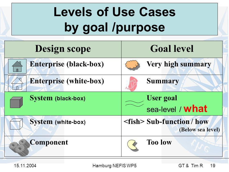 15.11.2004Hamburg NEFIS WP5 GT & Tim R 19 Design scopeGoal level Enterprise (black-box) Very high summary Enterprise (white-box) Summary System (black-box) User goal sea-level / what System (white-box) Sub-function / how (Below sea level) ComponentToo low Levels of Use Cases by goal /purpose