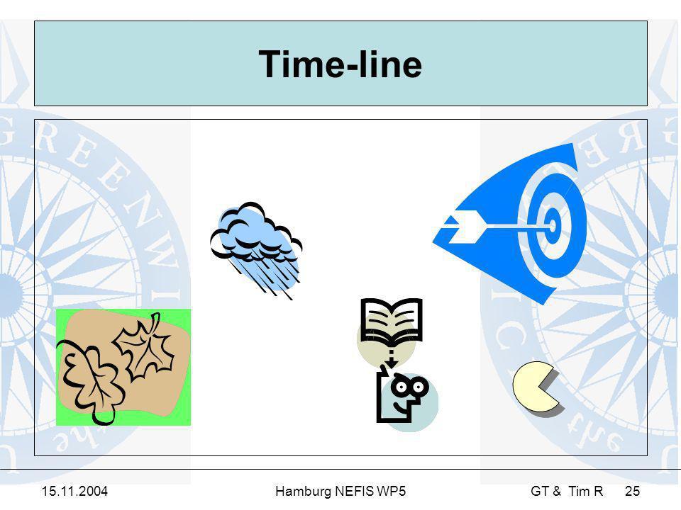 15.11.2004Hamburg NEFIS WP5 GT & Tim R 25 Time-line