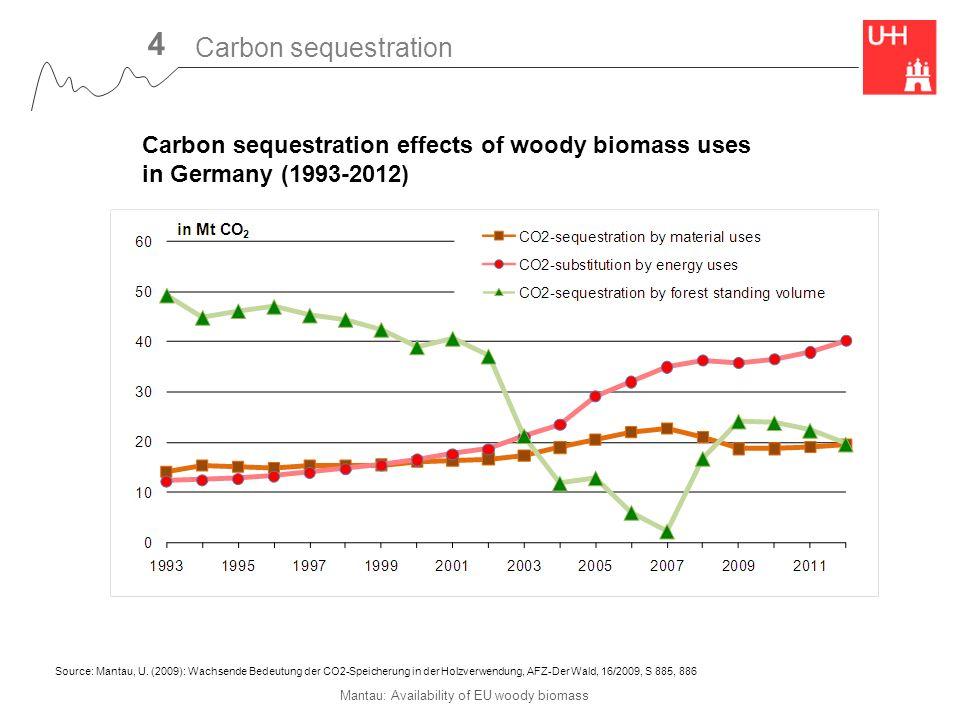 Mantau: Availability of EU woody biomass Carbon sequestration effects of woody biomass uses in Germany (1993-2012) Source: Mantau, U.