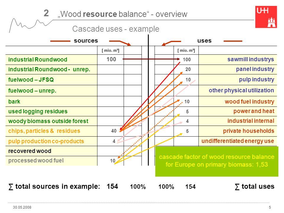 30.05.20085 sources uses [ mio.