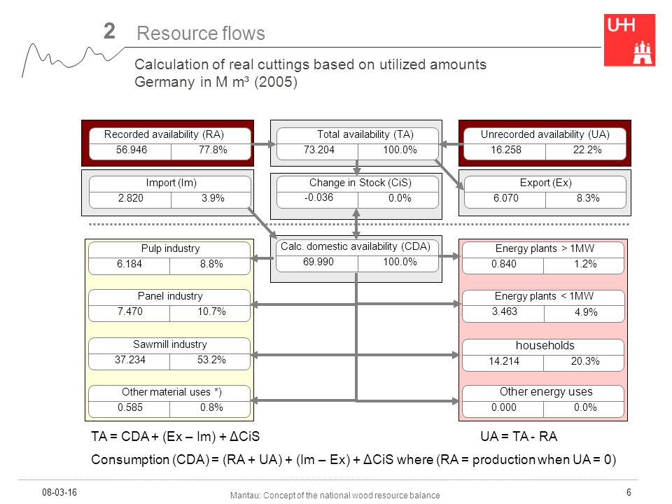 Mantau: Concept of the national wood resource balance 08-03-166 Calculation of real cuttings based on utilized amounts Germany in M m³ (2005) Energy plants > 1MW 0.840 1.2% Energy plants < 1MW 3.463 4.9% households 14.214 20.3% Recorded availability (RA) 56.946 77.8% Total availability (TA) 73.204 100.0% Unrecorded availability (UA) 16.258 22.2% Change in Stock (CiS) -0.036 0.0% Import (Im) 2.820 3.9% Export (Ex) 6.070 8.3% Calc.