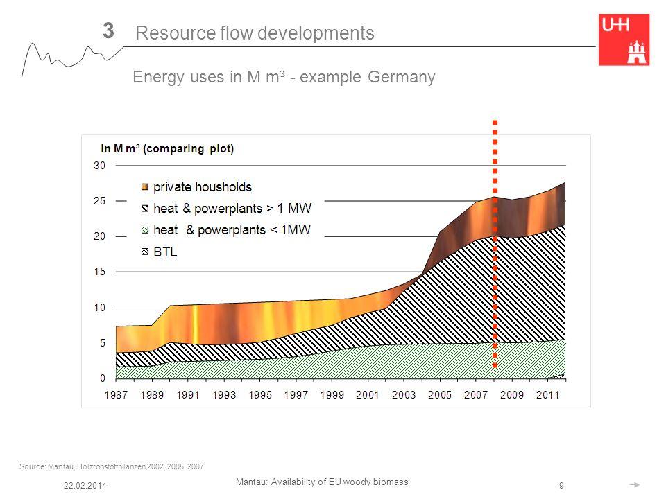 Mantau: Availability of EU woody biomass 22.02.20149 Source: Mantau, Holzrohstoffbilanzen 2002, 2005, 2007 Resource flow developments 3 Energy uses in M m³ - example Germany