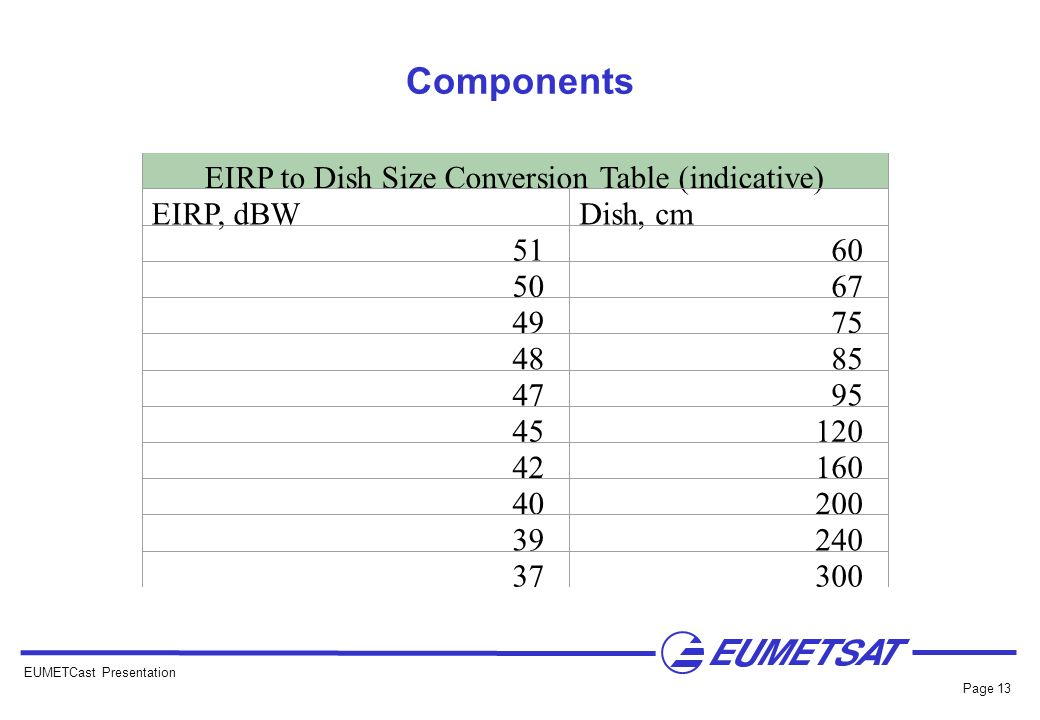 EUMETCast Presentation Page 13 Components EIRP to Dish Size Conversion Table (indicative) EIRP, dBWDish, cm 51 60 50 67 49 75 48 85 47 95 45 120 42 16