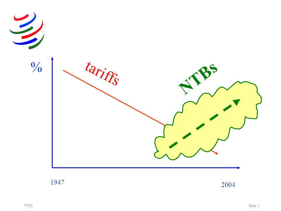WTOSlide 2 % 2004 1947 NTBs tariffs