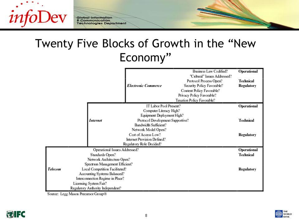 8 Twenty Five Blocks of Growth in the New Economy